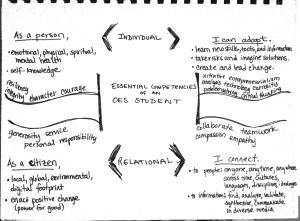 Essential Competencies Early Brainstorm