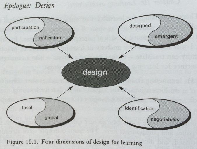 CoP_Design